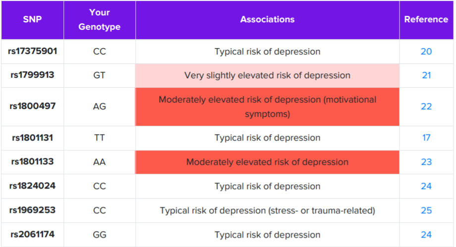 List of SNPs that are associated with mood disorders.