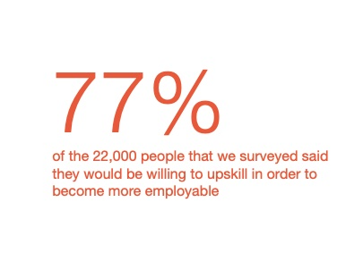 upskilling - PwC, Hopes and Fears Survey, 2019