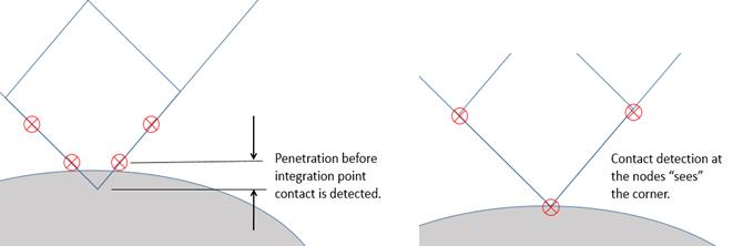ANSYS Два варианта расположения точек для расчёта контактного взаимодействия (Contact Detection Location): в точках интегрирования (слева) и в узлах (справа)