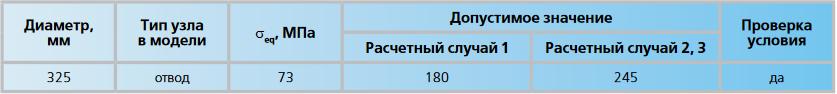 Проверка параметров прочности трубопровода по ГОСТ 32388-2013
