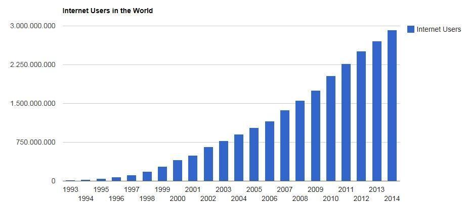 """Résultat de recherche d'images pour """"internautes dans le monde 2001"""""""