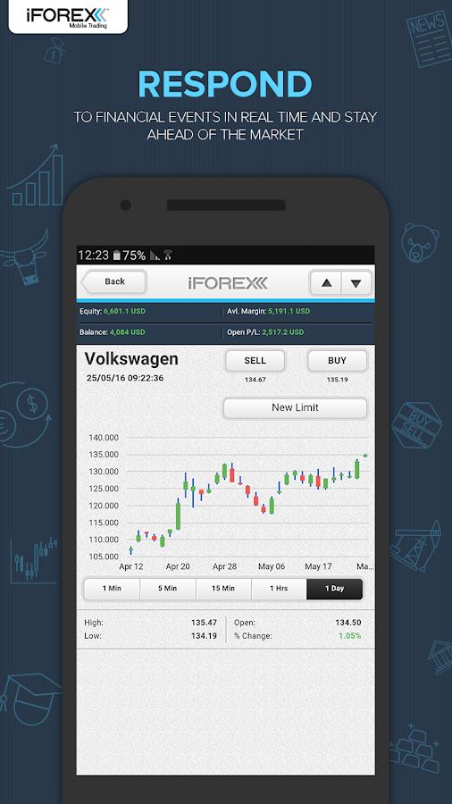 Forex trading iforex