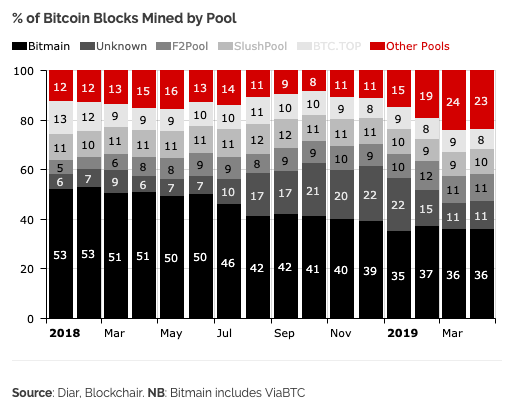 Bitmain Shifts Focus Away from Proprietary Mining - MinerUpdate