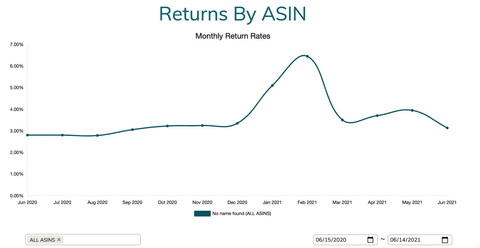 myHorizons Return Rate