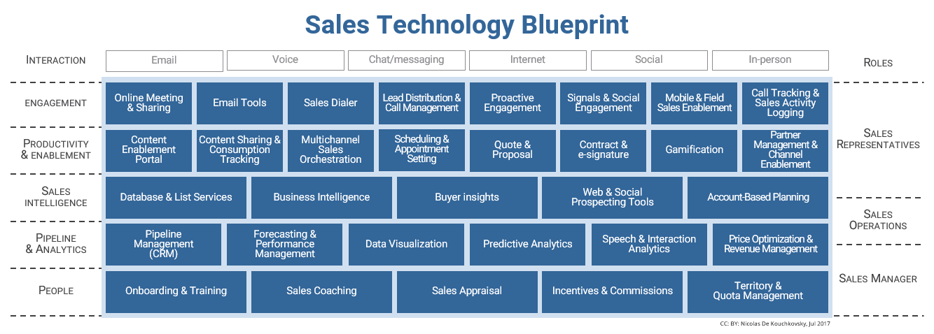 sales technology chart