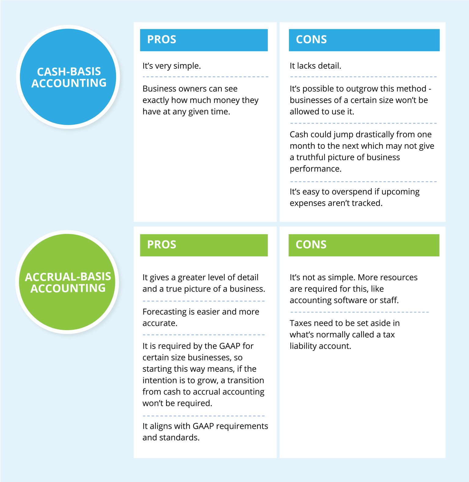 Accrual vs cash pros and cons