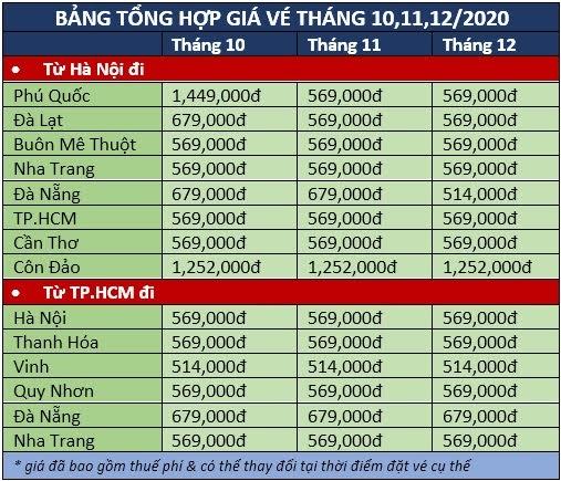 Tổng hợp giá vé máy bay tháng 10,11,12-2020