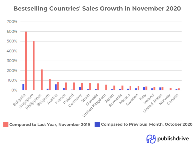 publishdrive_bestselling_countries_sales_growth_november_2020