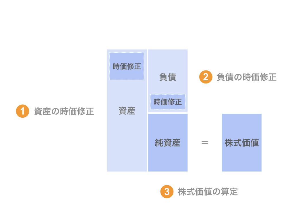 修正純資産法による株式価値算定のプロセス