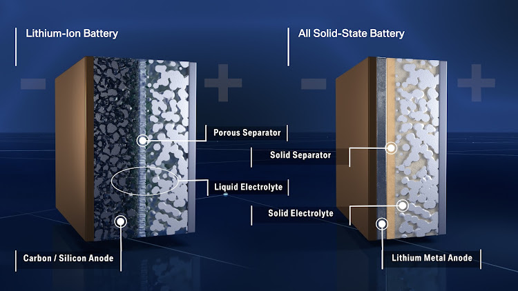 Li-Ion battery compared with a solid-state battery.