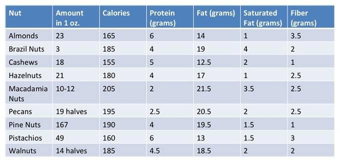 how much calories does dry fruits contain