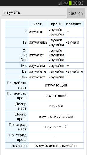 Russian Verbs Conjugation