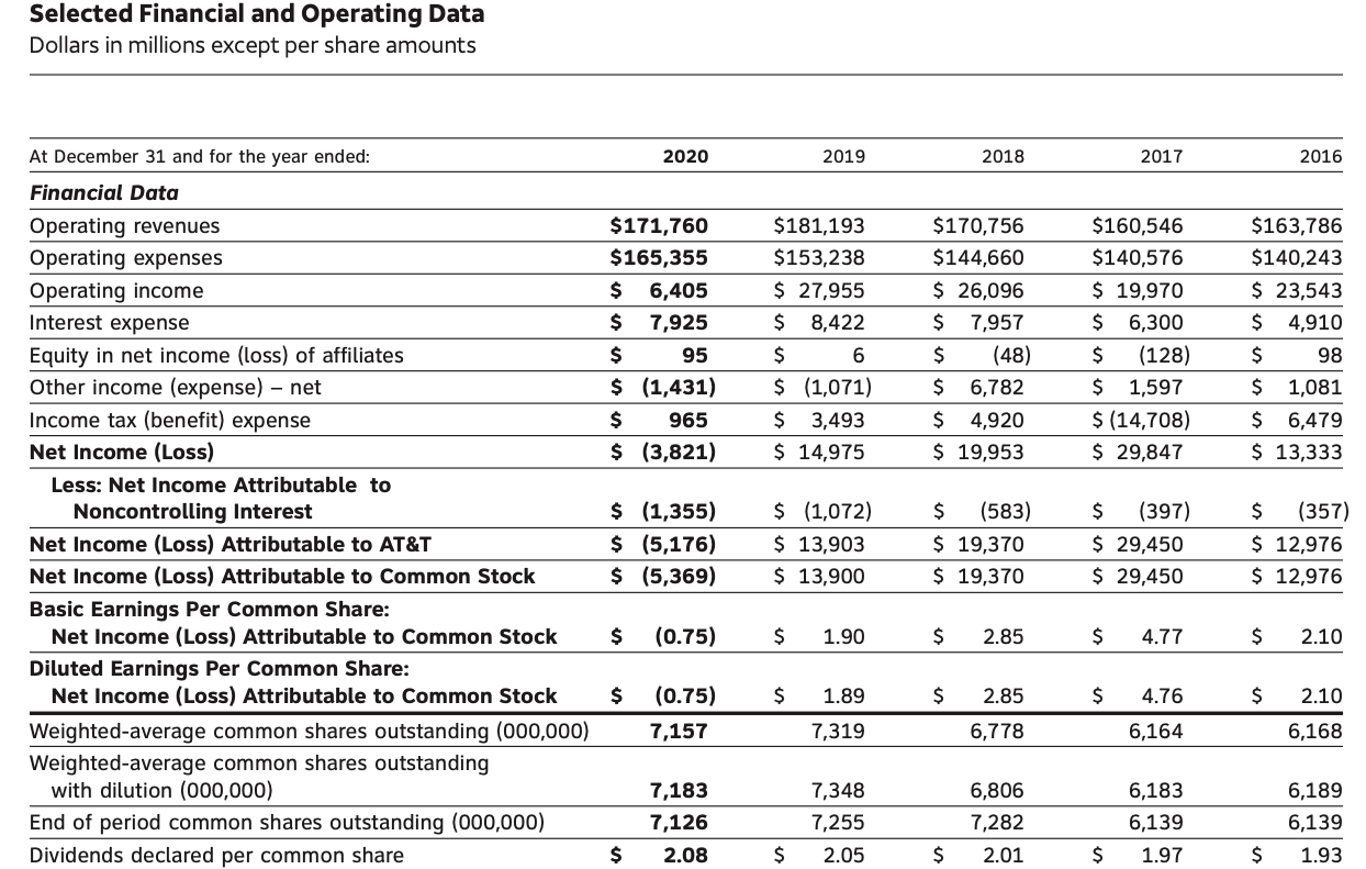Is AT&T a good stock to buy, Selected Financial and Operating Data FY2020