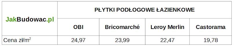 Ceny płytek podłogowych