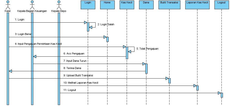 Si1114469057 widuri sequence diagram sistem yang diusulkan ccuart Images