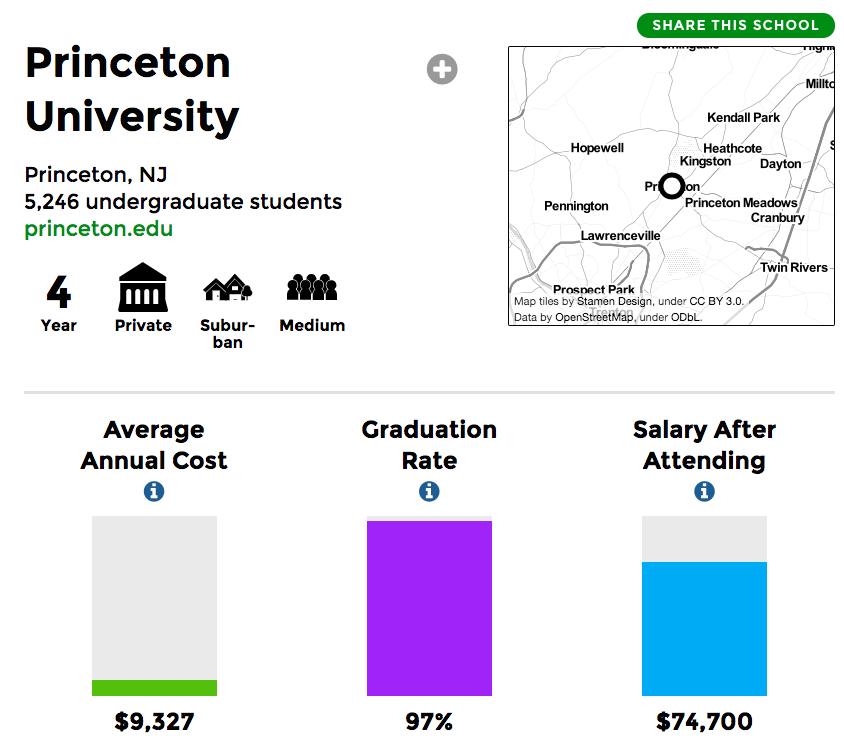 Princeton College Scorecard