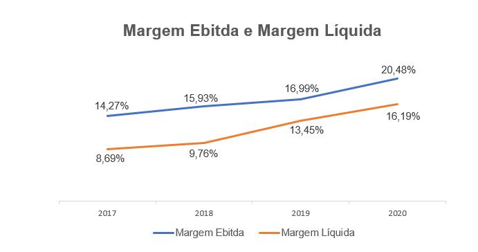 Gráfico apresenta Margem Líquida e Margem Ebitda (2017 a 2020).