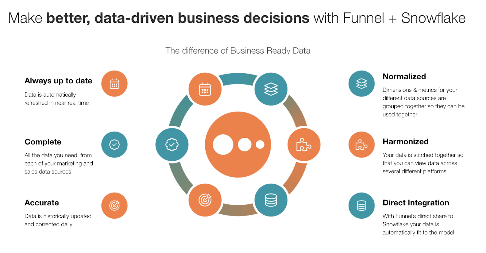 make better, data-driven business decisions with Funnel and Snowflake