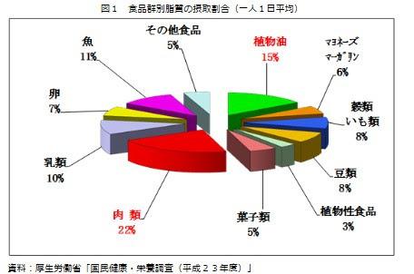厚生労働省「国民健康・栄養調査」(平成23年度)