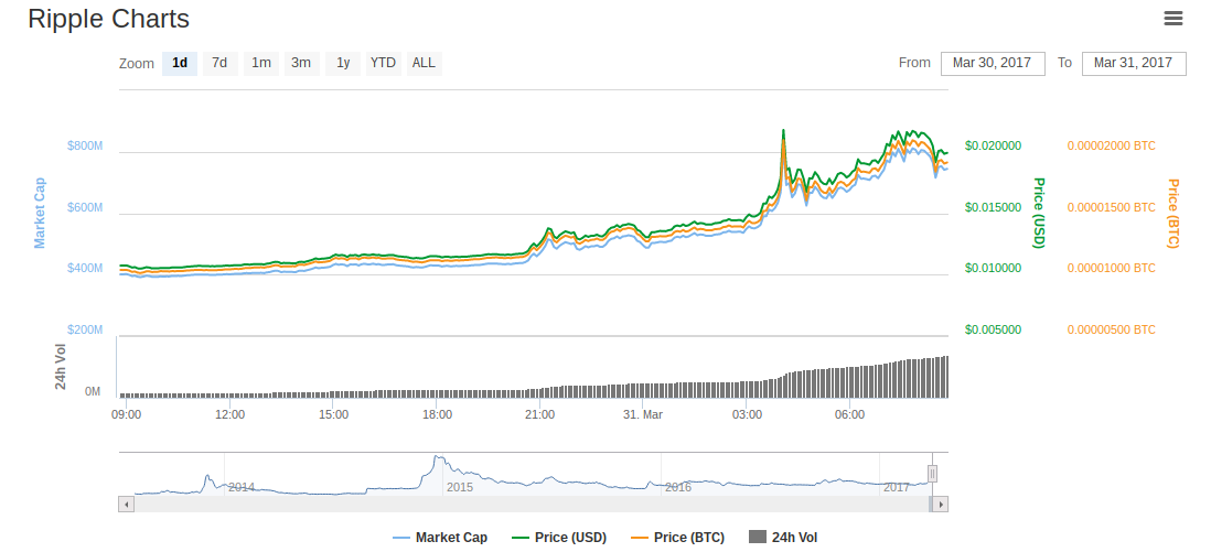 Ripple Charts