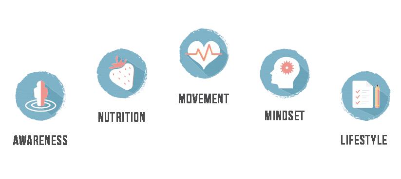 5 Key Pillars to Health