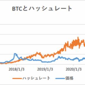 ハッシュレート分析によるビットコイン妥当価格は18,445ドル【フィスコ・ビットコインニュース】