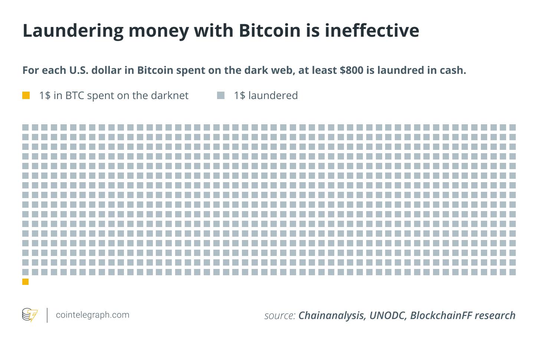 Отмывание денег с помощью биткоина неэффективно