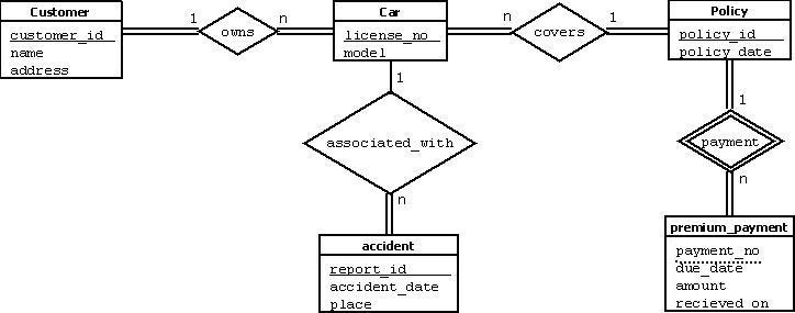 Module 2 entityrelationship data model entityrelationship data model ccuart Gallery