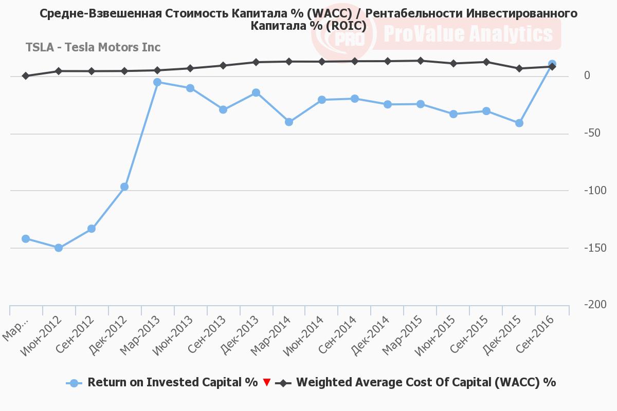 Rentabel'nosti Investirovannogo Kapitala % (ROIC).png