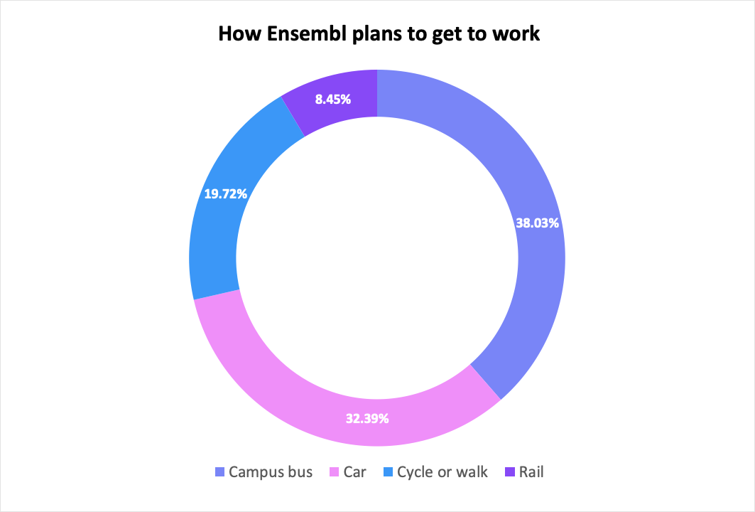 Staff survey for travel mode to and from work