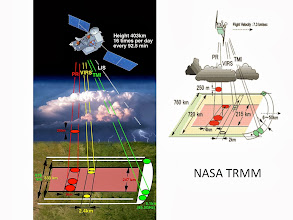 Photo: only satellite that has active radar measuring precipitation from space (TRMM=Tropical Rainfall measuring mission).  has some important limitations, spatial resolution and sampling.