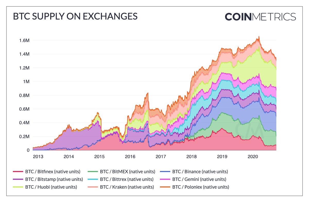 Quantidade de bitcoin nas principais corretoras centralizadas. Fonte: Coinmetrics.