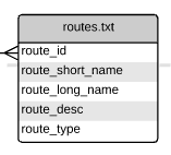 routes.txt file structure