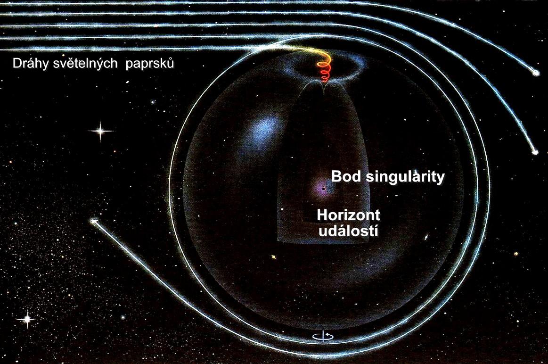 Světelné paprsky kolem černé díry.jpg