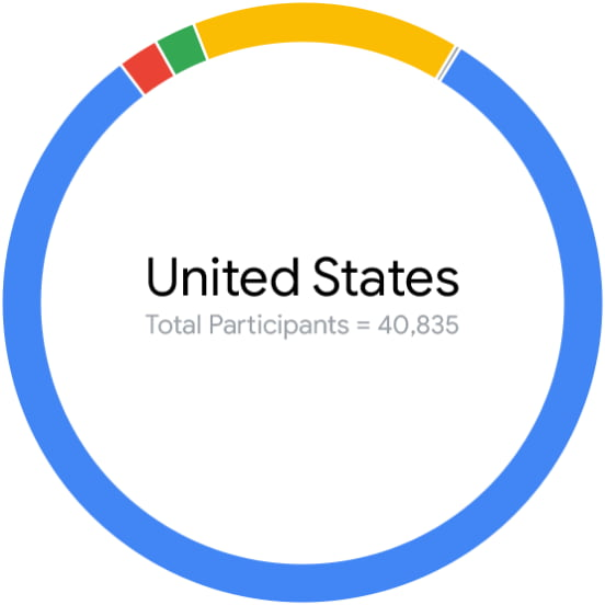 United States total participants equals 40,835 graphic