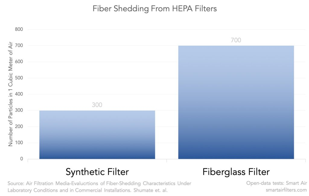 number of fibers shed or broken off from hepa filters