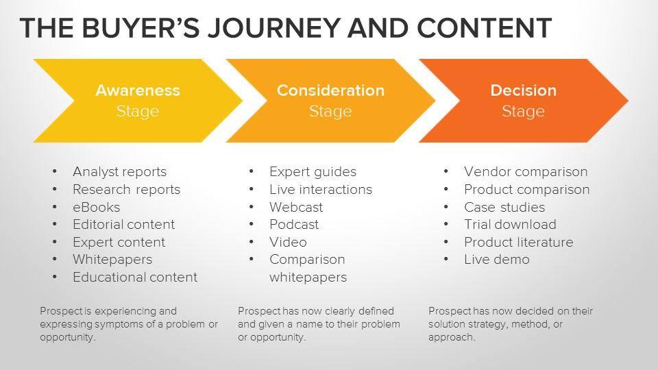 buyer journey and content alignment
