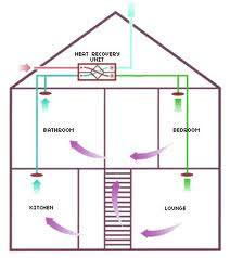 FTX system med byggsats 241--260 m² 2-plan, utan isolering