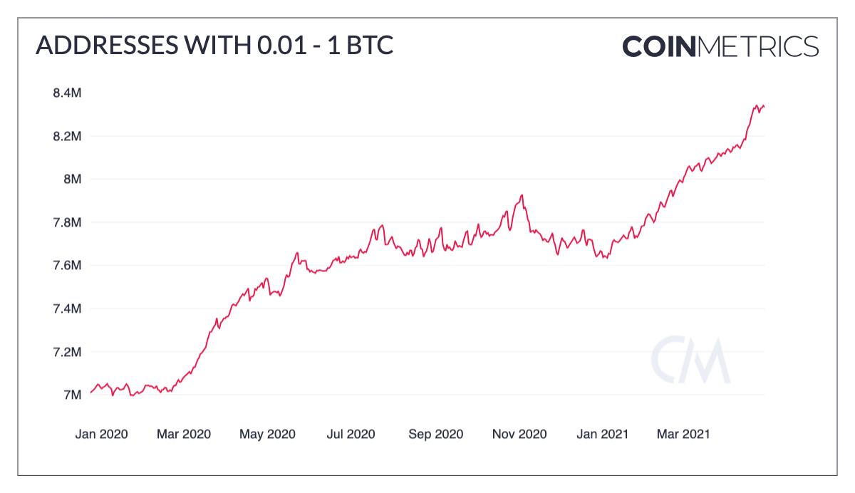endereços com poucos bitcoins gráfico