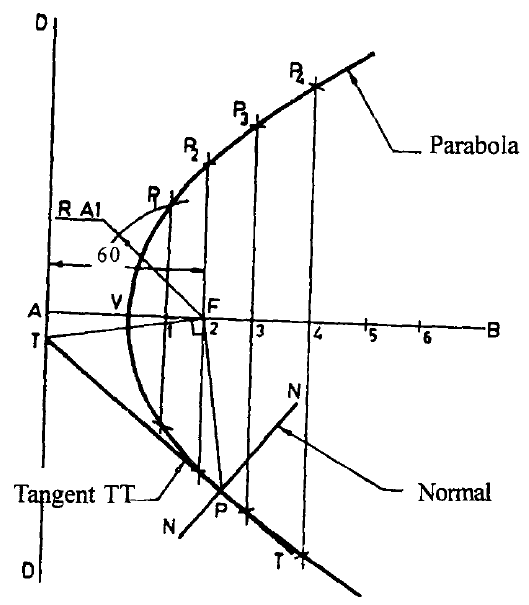 Construction of a Parabola