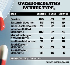 The hidden truth about overdose