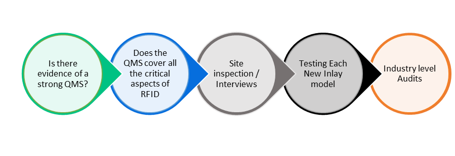 The ARC Program's 5 step certification process to ensure the quality of a vendor.