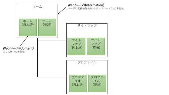 Webページのインフォメーションとコンテンツ