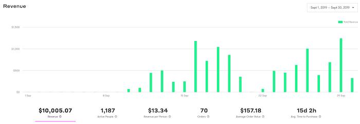 Post-purchase revenue dashboard.
