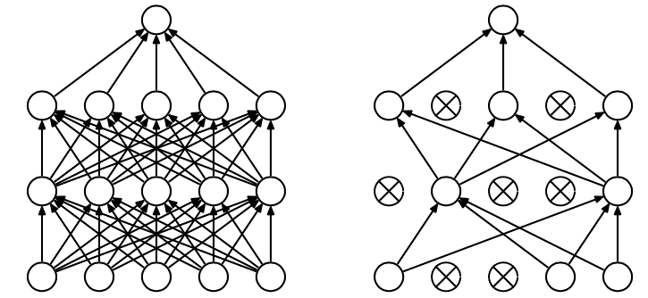 Artificial Neural Networks | overfitting