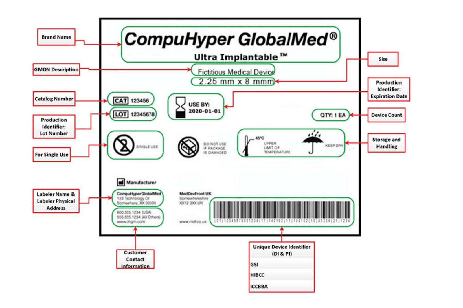 unique-identification-system