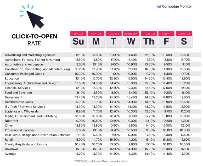 Taux de clic et d'ouverture moyen par jour de la semaine