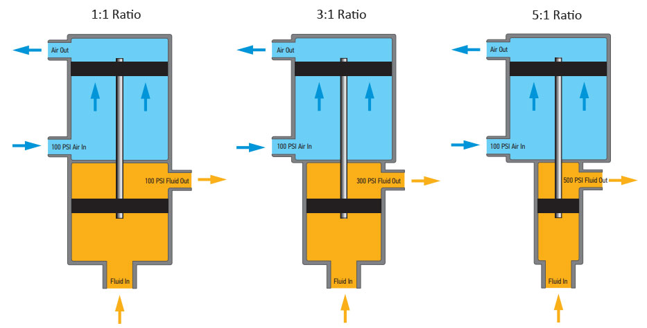 What Piston Pump Ratio Do I Need for my Application? - John M