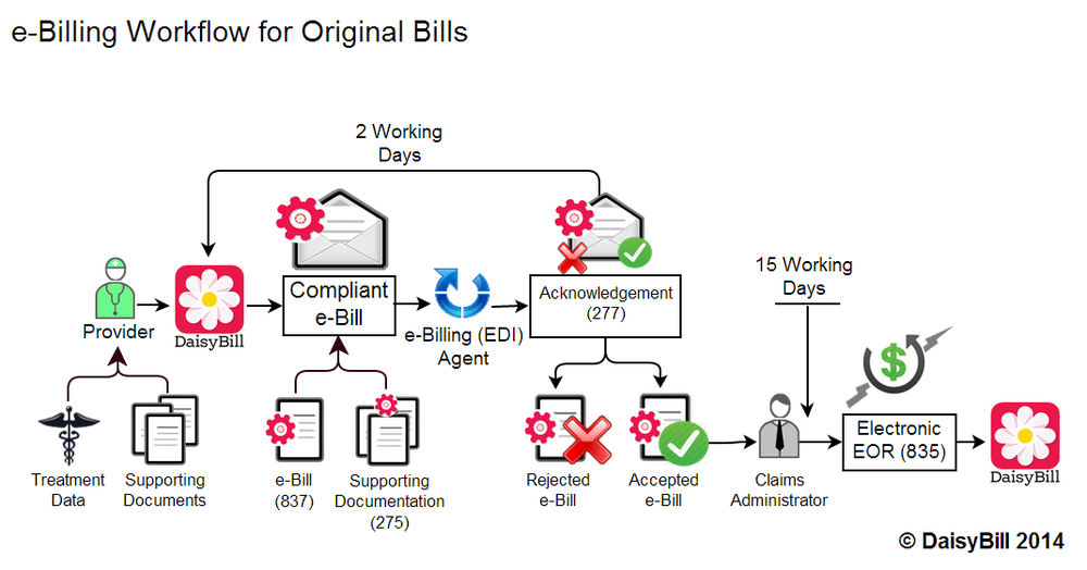workflow of original bills