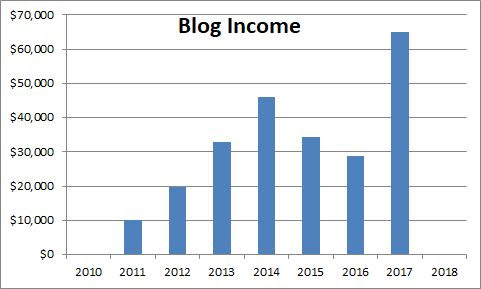 Blog Income Retire by 40